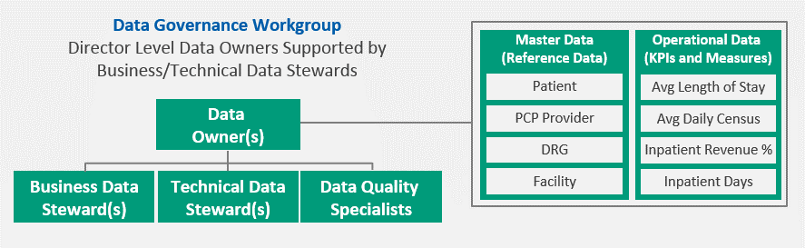 Data Governance Workgroup